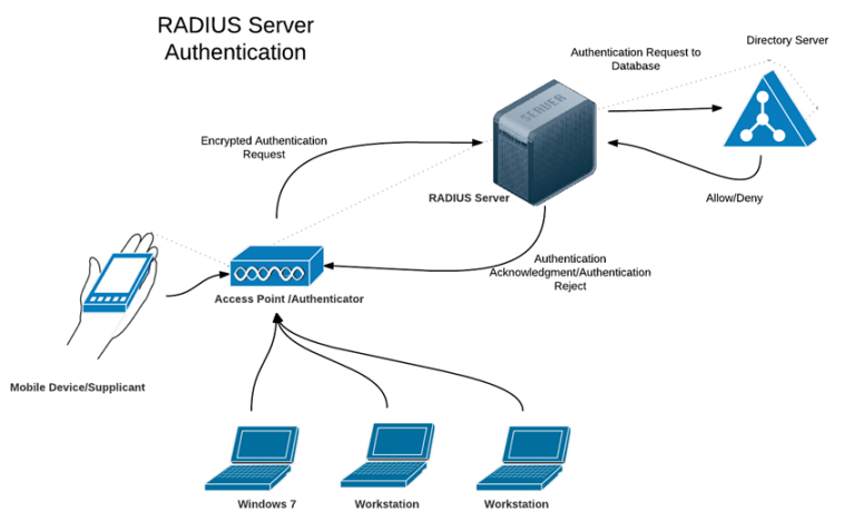 RADIUS Server Authentication